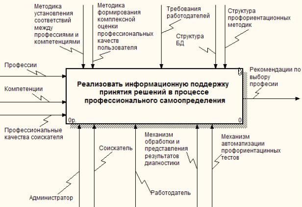 выбора информационных систем: